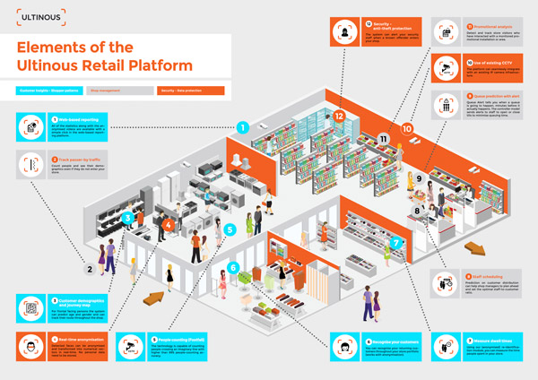 Ultinous Retail Platform Elements 002
